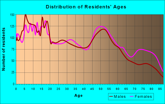 Age and Sex of Residents in zip code 78416