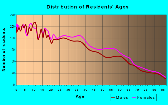 Age and Sex of Residents in zip code 78503