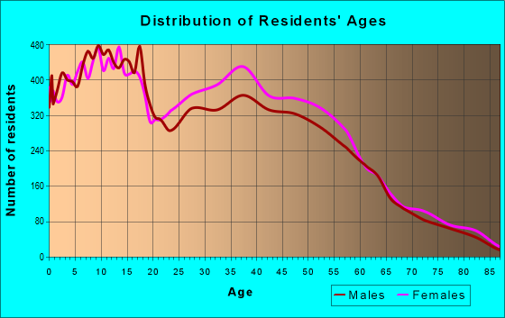 Age and Sex of Residents in zip code 78504