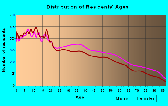 Age and Sex of Residents in zip code 78520