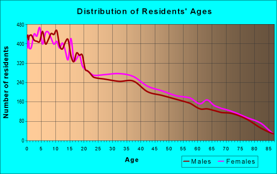 Age and Sex of Residents in zip code 78537