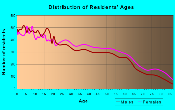 Age and Sex of Residents in zip code 78550