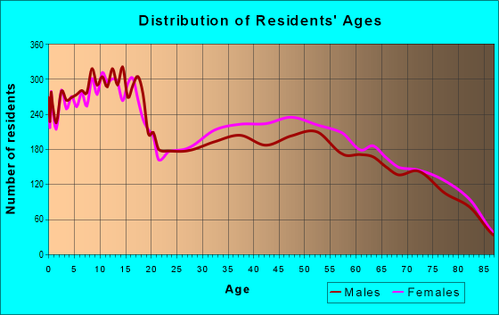 Age and Sex of Residents in zip code 78552