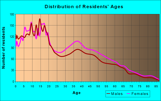Age and Sex of Residents in zip code 78557