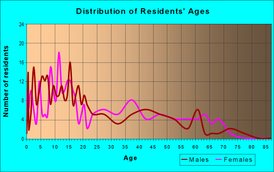 Age and Sex of Residents in zip code 78558