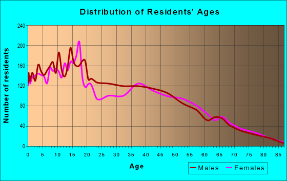 Age and Sex of Residents in zip code 78566