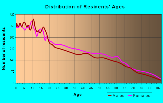 Age and Sex of Residents in zip code 78570