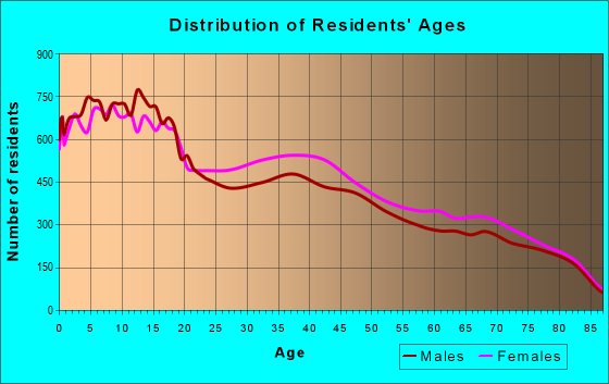 Age and Sex of Residents in zip code 78572