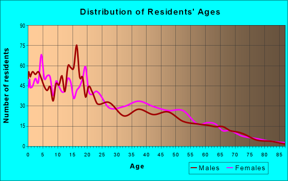Age and Sex of Residents in zip code 78579