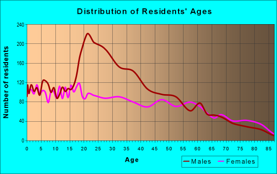 Age and Sex of Residents in zip code 78580