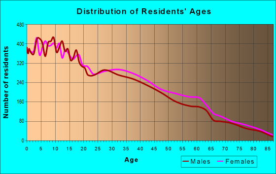 Age and Sex of Residents in zip code 78589