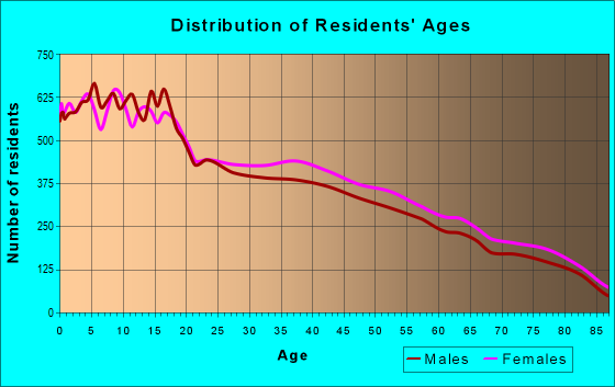 Age and Sex of Residents in zip code 78596