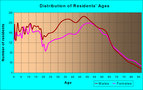 Age and Sex of Residents in zip code 78602