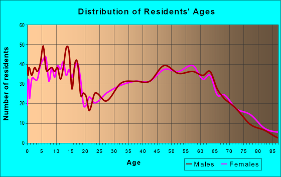 Age and Sex of Residents in zip code 78605