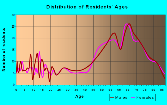 Age and Sex of Residents in zip code 78609