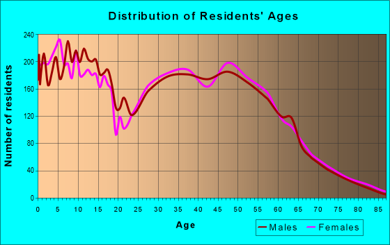 Age and Sex of Residents in zip code 78610