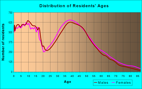 Age and Sex of Residents in zip code 78613