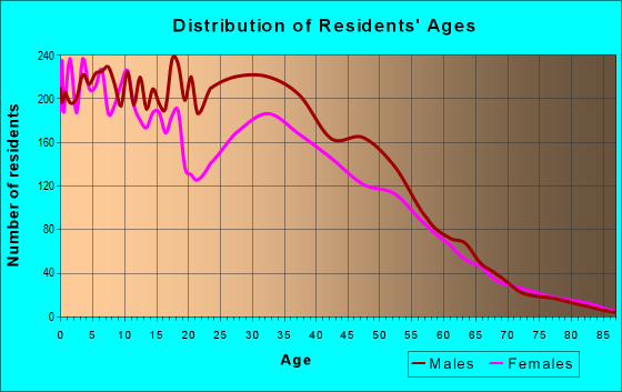 Age and Sex of Residents in zip code 78617