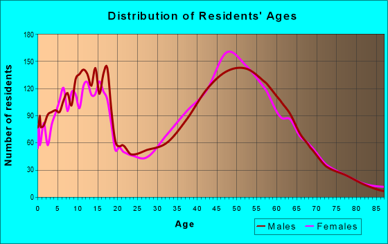 Age and Sex of Residents in zip code 78620