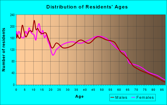 Age and Sex of Residents in zip code 78621
