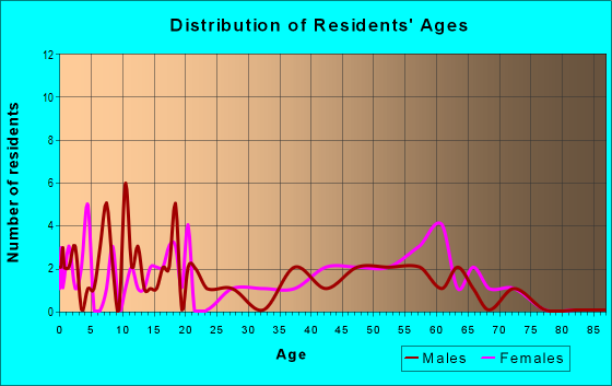 Age and Sex of Residents in zip code 78622