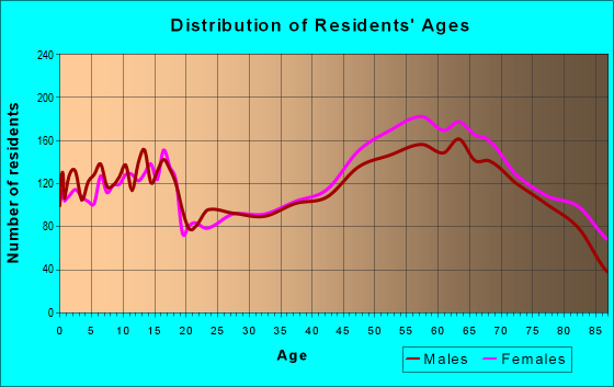 Age and Sex of Residents in zip code 78624