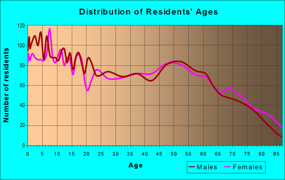 Age and Sex of Residents in zip code 78629