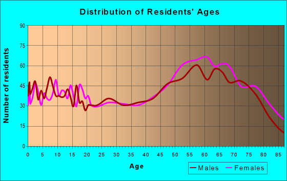 Age and Sex of Residents in zip code 78639