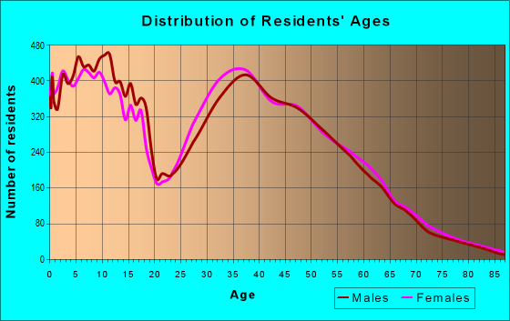 Age and Sex of Residents in zip code 78641
