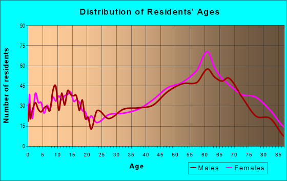 Age and Sex of Residents in zip code 78643