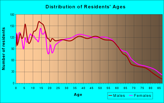 Age and Sex of Residents in zip code 78644