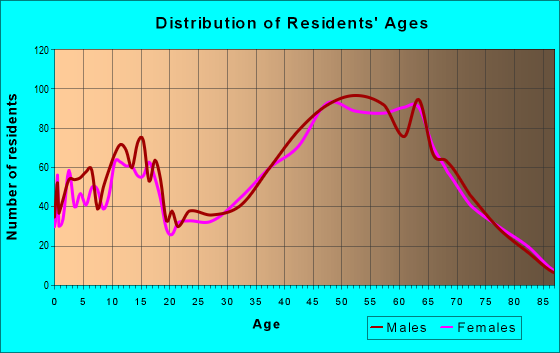 Age and Sex of Residents in zip code 78645
