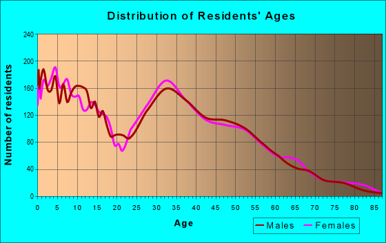 Age and Sex of Residents in zip code 78653