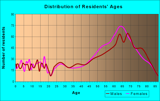 Age and Sex of Residents in zip code 78657