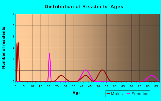 Age and Sex of Residents in zip code 78658