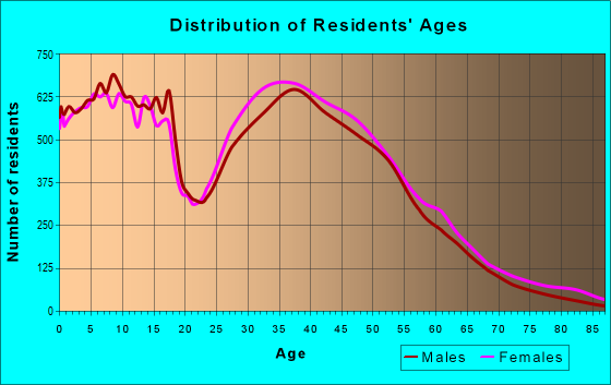 Age and Sex of Residents in zip code 78660
