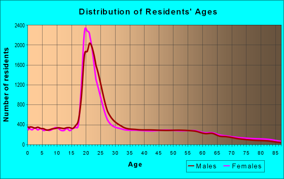 Age and Sex of Residents in zip code 78666
