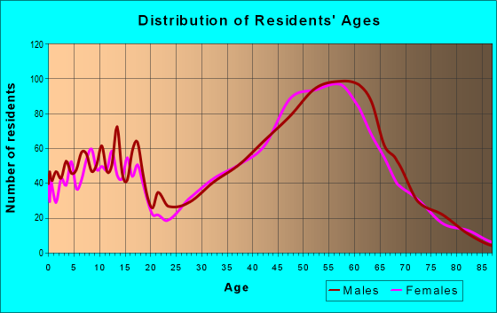 Age and Sex of Residents in zip code 78669