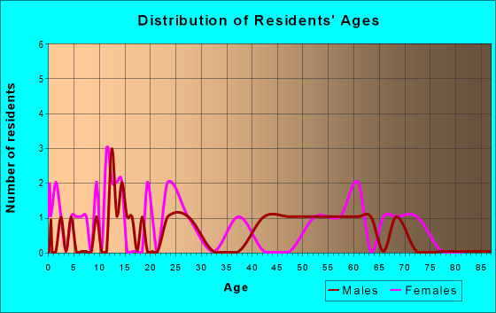 Age and Sex of Residents in zip code 78670