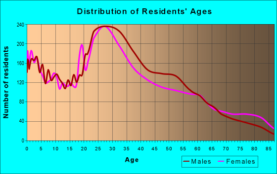 Age and Sex of Residents in zip code 78702