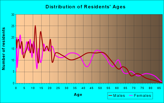Age and Sex of Residents in zip code 78719