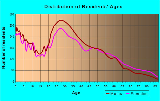 Age and Sex of Residents in zip code 78723
