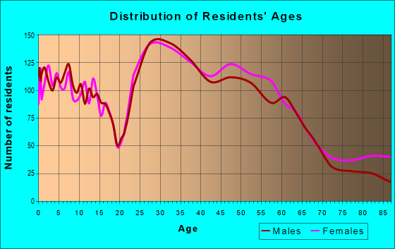 Age and Sex of Residents in zip code 78735