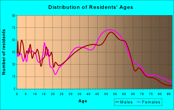 Age and Sex of Residents in zip code 78736
