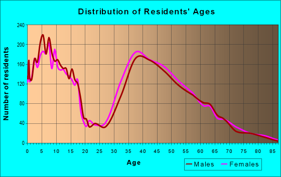 Age and Sex of Residents in zip code 78739