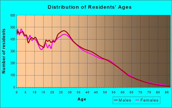 Age and Sex of Residents in zip code 78744