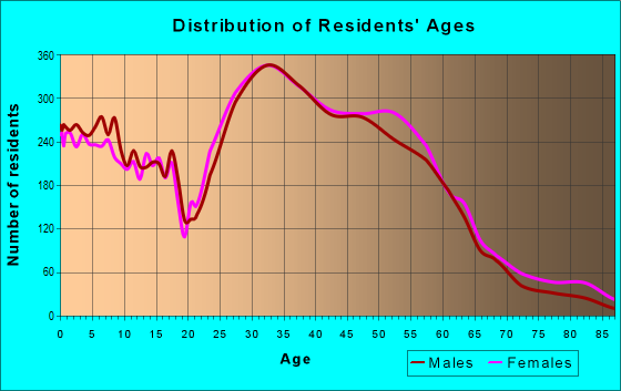 Age and Sex of Residents in zip code 78749