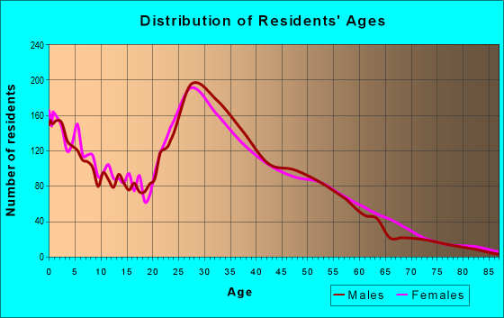 Age and Sex of Residents in zip code 78754