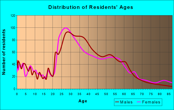 Age and Sex of Residents in zip code 78756