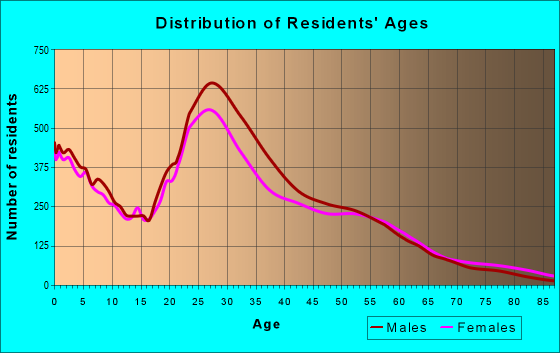 Age and Sex of Residents in zip code 78758
